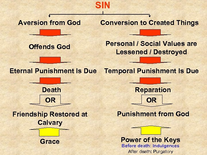 SIN Aversion from God Conversion to Created Things Offends God Personal / Social Values