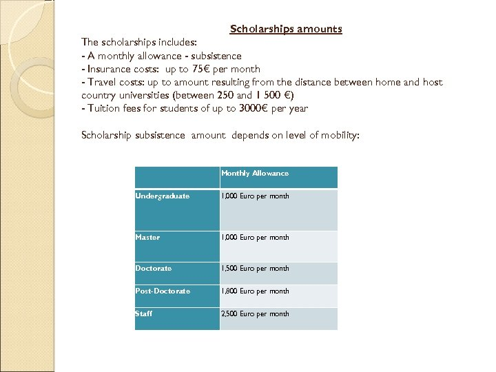 Scholarships amounts The scholarships includes: - A monthly allowance - subsistence - Insurance costs: