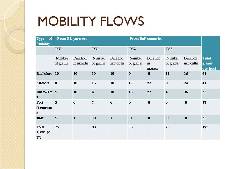MOBILITY FLOWS Type of From EU partners Mobility TG 1 Number of grants From