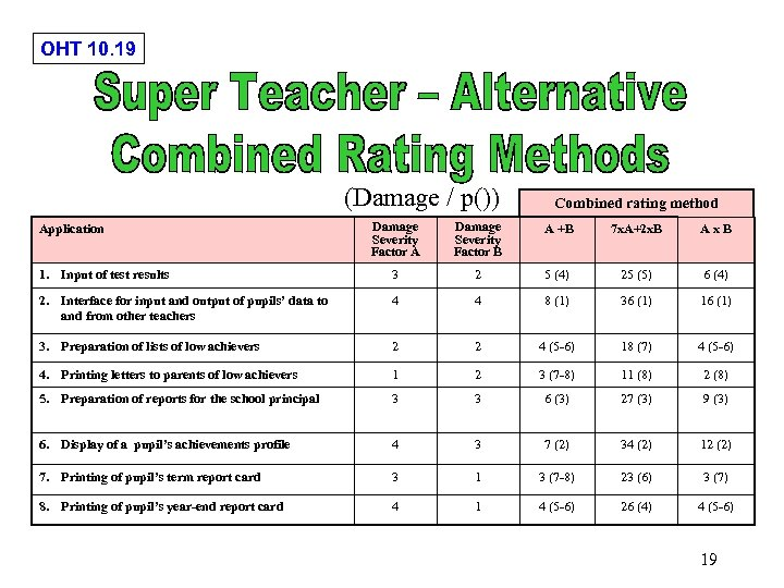 OHT 10. 19 (Damage / p()) Combined rating method Damage Severity Factor A Damage