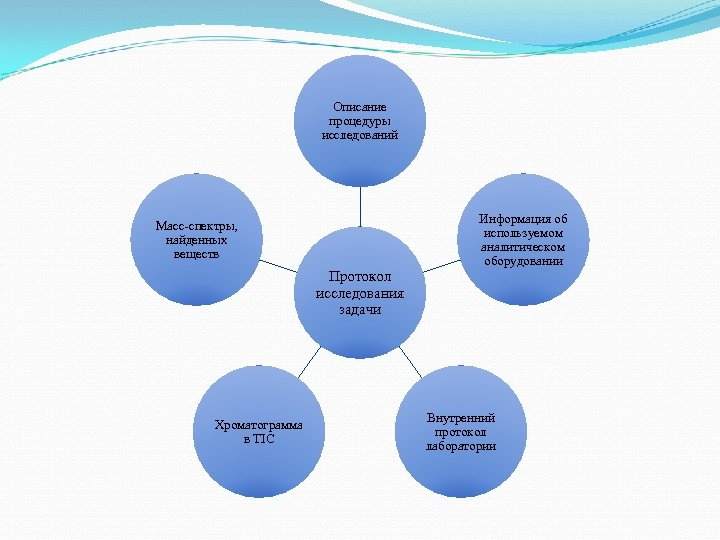 Описание процедуры исследований Информация об используемом аналитическом оборудовании Масс-спектры, найденных веществ Протокол исследования задачи