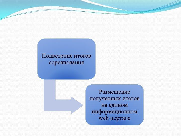 Подведение итогов соревнования Размещение полученных итогов на едином информационном web портале