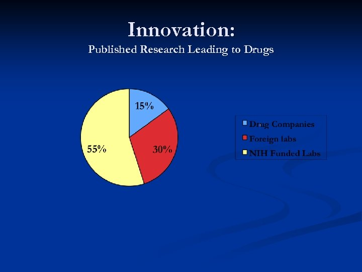 Innovation: Published Research Leading to Drugs