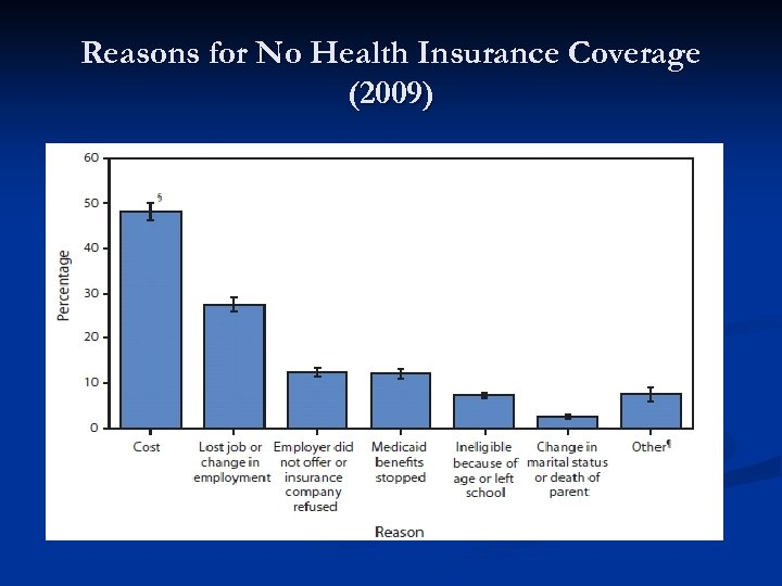 Reasons for No Health Insurance Coverage (2009)