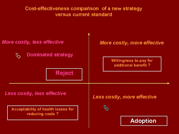 Cost-effectiveness comparison of a new strategy versus current standard Costs (+) More costly, less