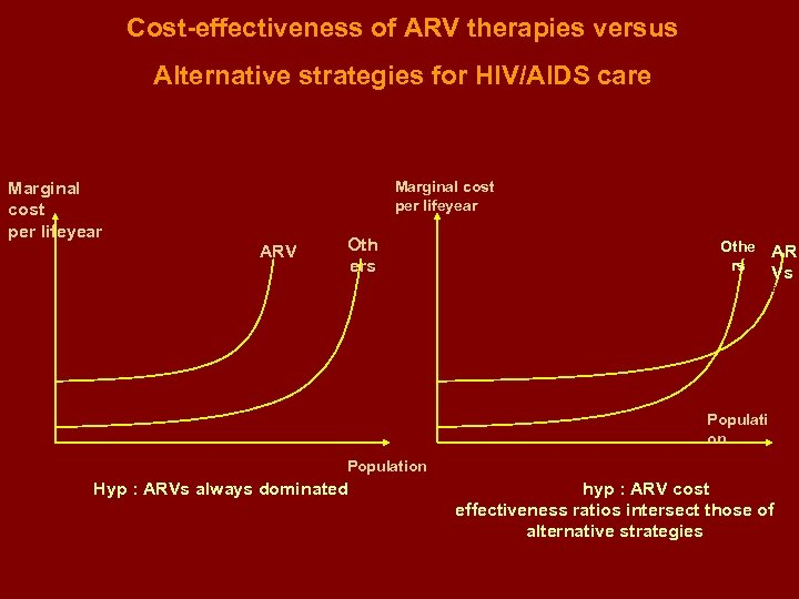 Cost-effectiveness of ARV therapies versus Alternative strategies for HIV/AIDS care Marginal cost per lifeyear