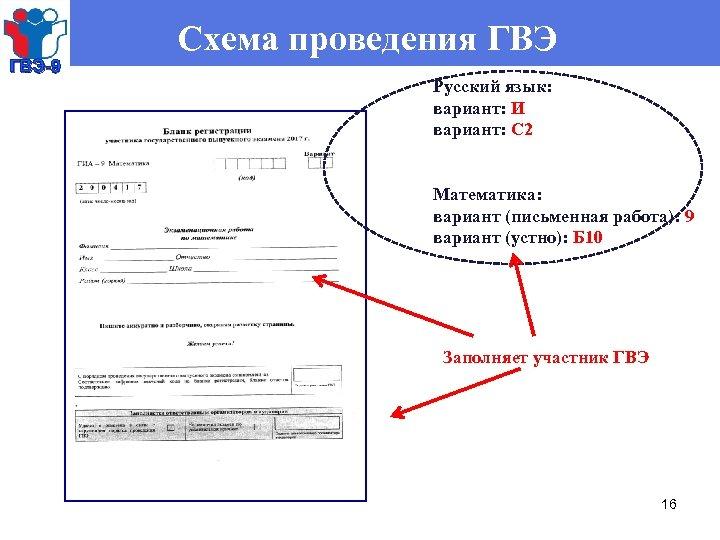 ГВЭ-9 Схема проведения ГВЭ Русский язык: вариант: И вариант: С 2 Математика: вариант (письменная