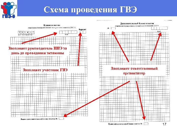 ГВЭ-9 Схема проведения ГВЭ Заполняет руководитель ППЭ за день до проведения экзамены Заполняет участник