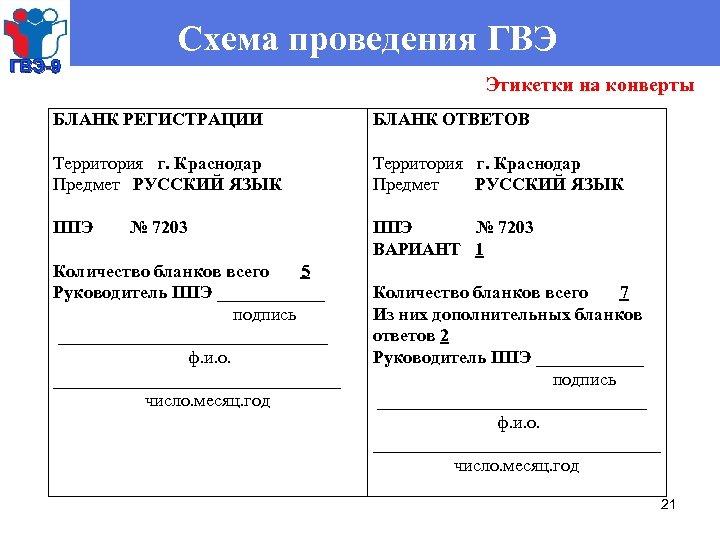 ГВЭ-9 Схема проведения ГВЭ БЛАНК РЕГИСТРАЦИИ Территория г. Краснодар Предмет РУССКИЙ ЯЗЫК ППЭ №