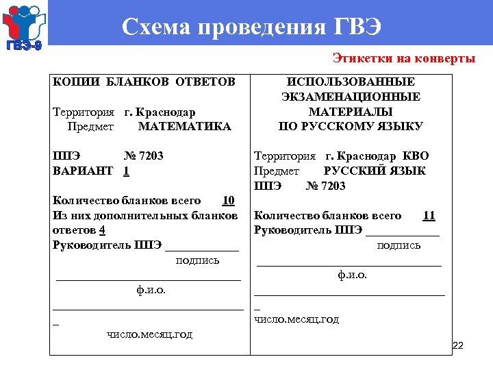 ГВЭ-9 Схема проведения ГВЭ Этикетки на конверты КОПИИ БЛАНКОВ ОТВЕТОВ Территория г. Краснодар Предмет