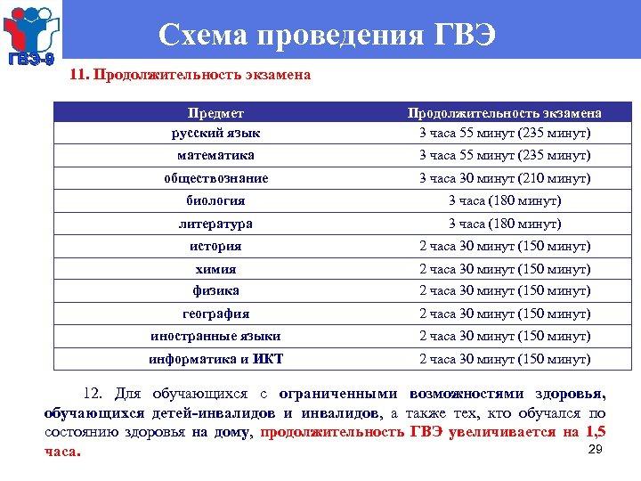 ГВЭ-9 Схема проведения ГВЭ 11. Продолжительность экзамена Предмет русский язык Продолжительность экзамена 3 часа