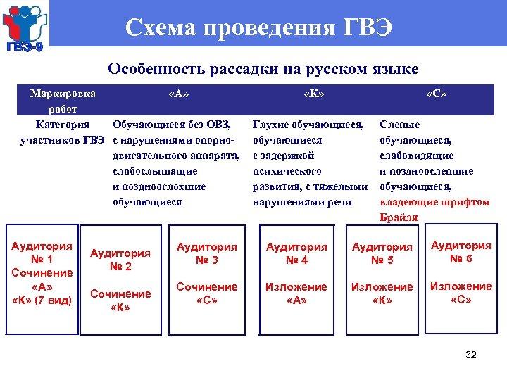 ГВЭ-9 Схема проведения ГВЭ Особенность рассадки на русском языке Маркировка «А» работ Категория Обучающиеся