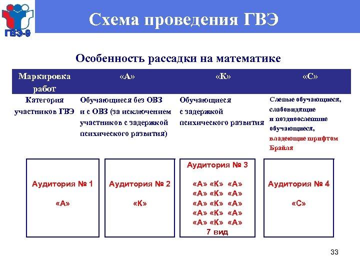 Схема проведения ГВЭ-9 Особенность рассадки на математике Маркировка работ «А» «К» Категория Обучающиеся без