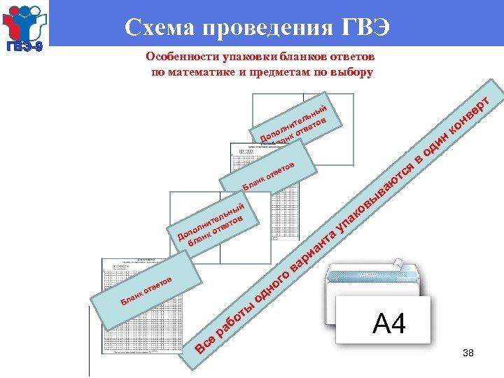 ГВЭ-9 Схема проведения ГВЭ Особенности упаковки бланков ответов по математике и предметам по выбору