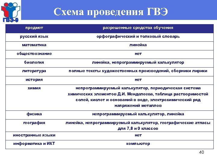 Схема проведения ГВЭ-9 предмет разрешенные средства обучения русский язык орфографический и толковый словарь математика