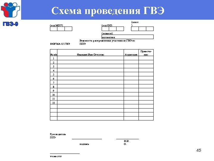 Схема проведения ГВЭ-9 (класс (код ОО) ) (экзамен) математика Ведомость распределения участников ГВЭ по