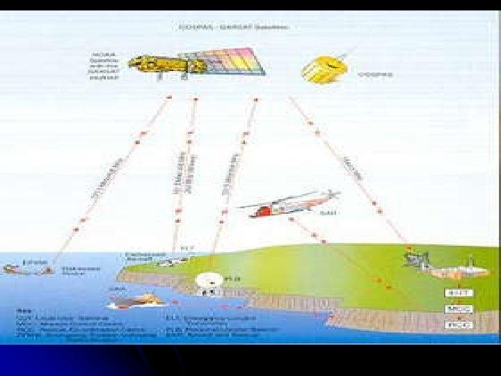 КОСПАС-SARSAT (КОСПАС: Космическая система для поиска судов в бедствии, SARSAT: Поисково-спасательная спутниковая система слежения)