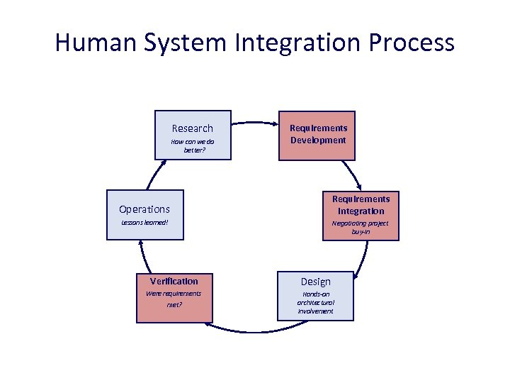 Human System Integration Process Research How can we do better? Requirements Development Requirements Integration
