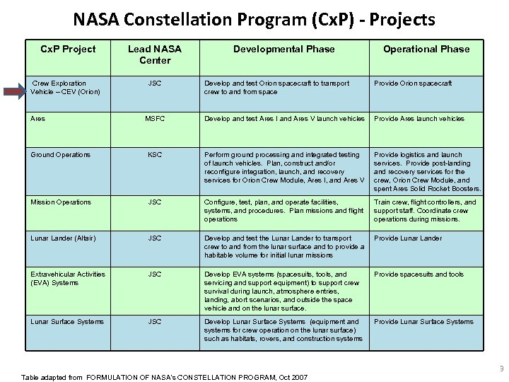 NASA Constellation Program (Cx. P) - Projects Cx. P Project Crew Exploration Vehicle –