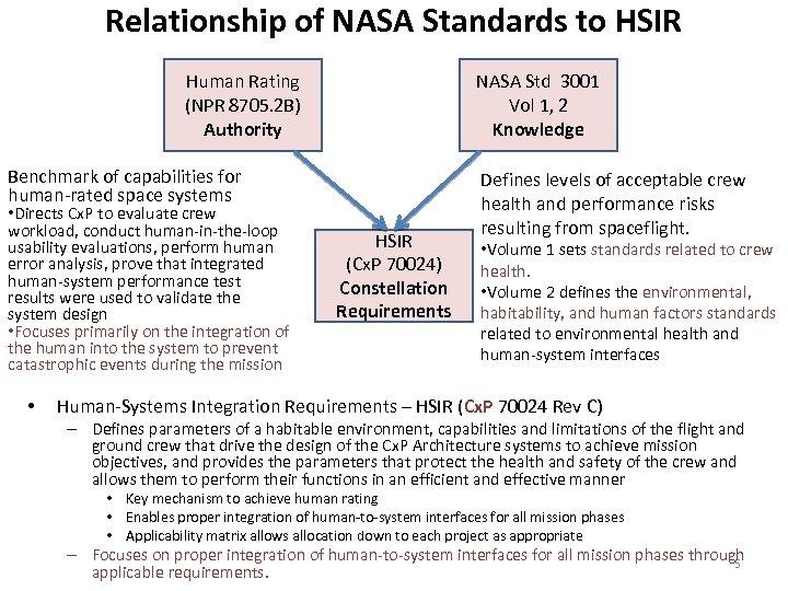 Relationship of NASA Standards to HSIR Human Rating (NPR 8705. 2 B) Authority NASA
