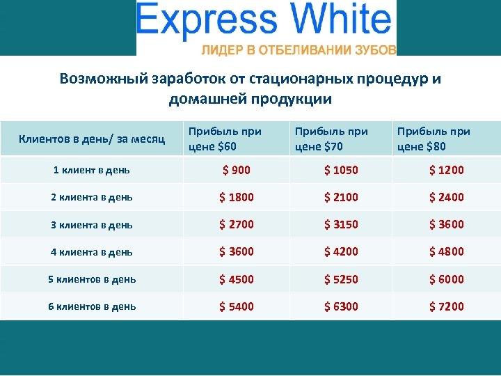 Возможный заработок от стационарных процедур и домашней продукции Клиентов в день/ за месяц Прибыль