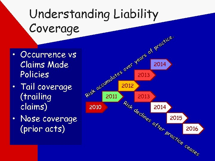 Understanding Liability Coverage • Occurrence vs Claims Made Policies • Tail coverage (trailing claims)