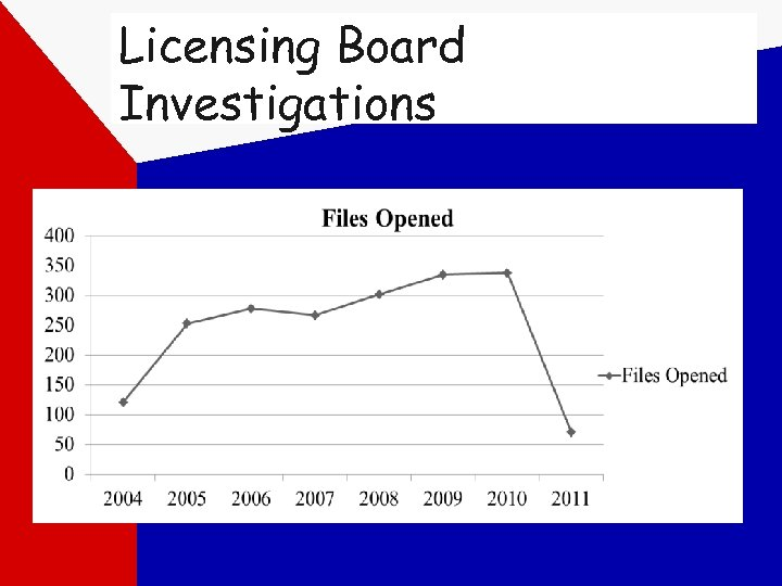 Licensing Board Investigations