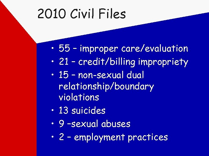 2010 Civil Files • 55 – improper care/evaluation • 21 – credit/billing impropriety •