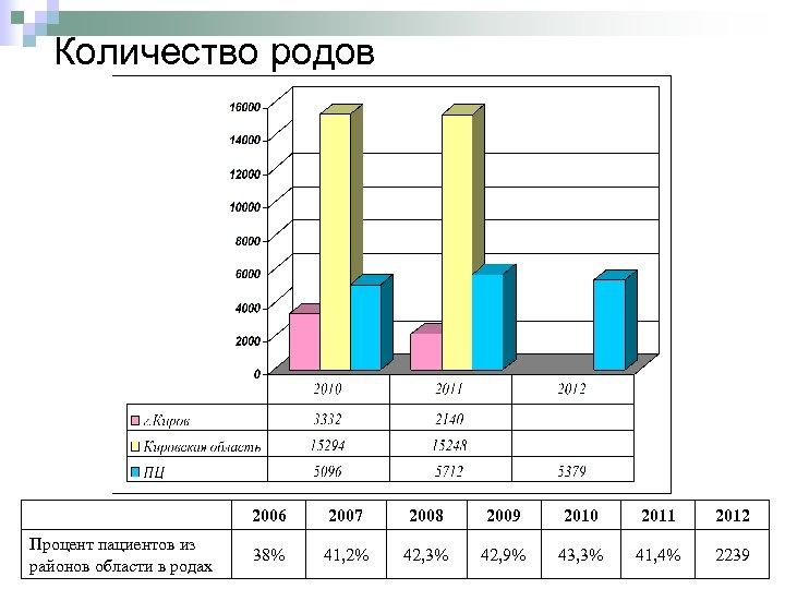 Количество родов 2006 Процент пациентов из районов области в родах 2007 2008 2009 2010