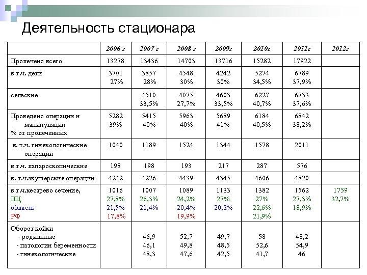 Деятельность стационара 2006 г 2007 г 2008 г 2009 г 2010 г 2011 г