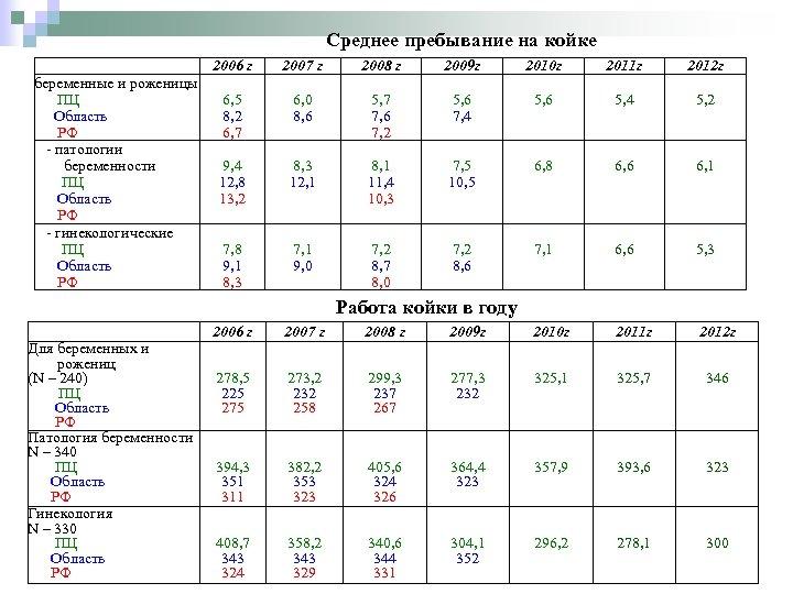 Среднее пребывание на койке беременные и роженицы ПЦ Область РФ - патологии беременности ПЦ