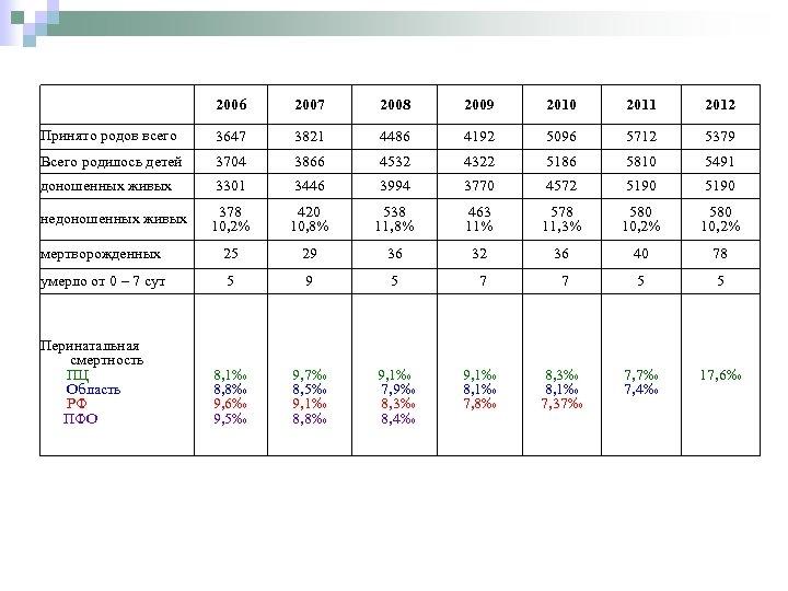 2006 2007 2008 2009 2010 2011 2012 Принято родов всего 3647 3821 4486 4192