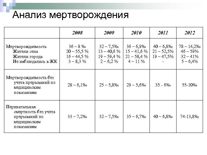 Анализ мертворождения 2008 2009 2010 2011 2012 Мертворождаемость Жители села Жители города Не наблюдались