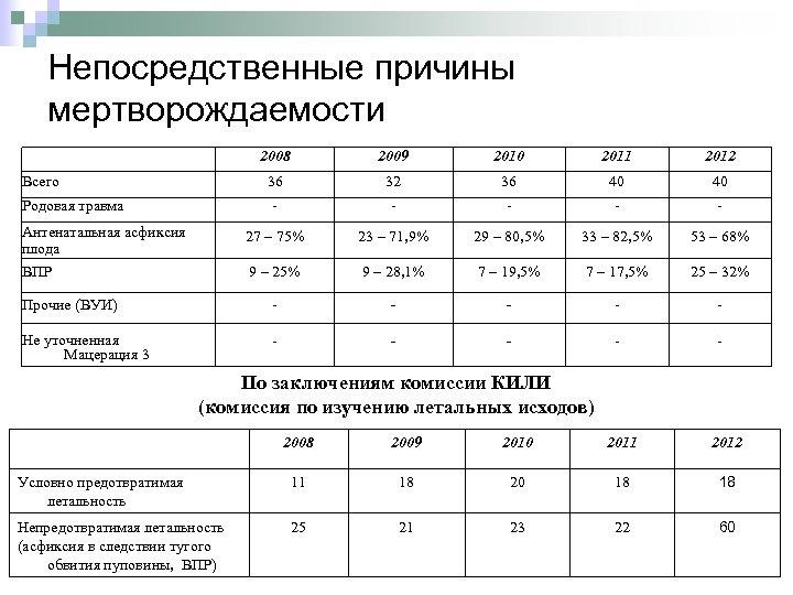 Непосредственные причины мертворождаемости 2008 2009 2010 2011 2012 36 32 36 40 40 -