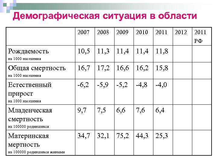 Демографическая ситуация в области 2007 Рождаемость 2008 2009 2010 2011 10, 5 11, 3