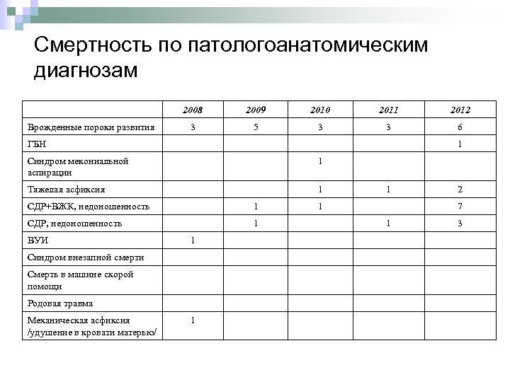 Смертность по патологоанатомическим диагнозам 2008 Врожденные пороки развития 2009 2010 2011 2012 3 5