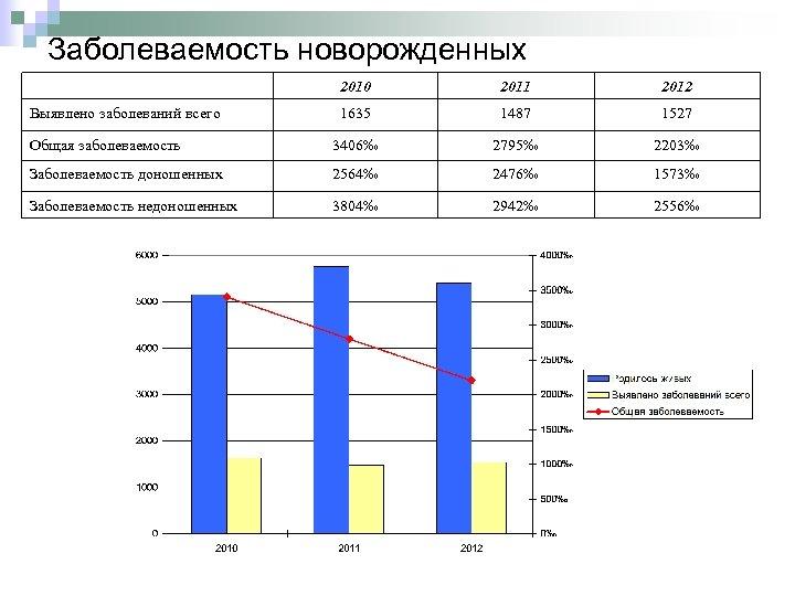 Заболеваемость новорожденных 2010 2011 2012 1635 1487 1527 Общая заболеваемость 3406‰ 2795‰ 2203‰ Заболеваемость