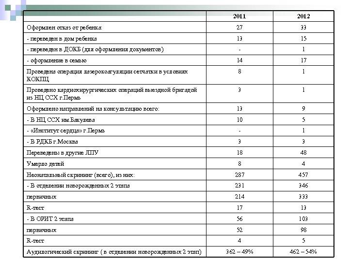 2011 2012 Оформлен отказ от ребенка: 27 33 - переведен в дом ребенка 13