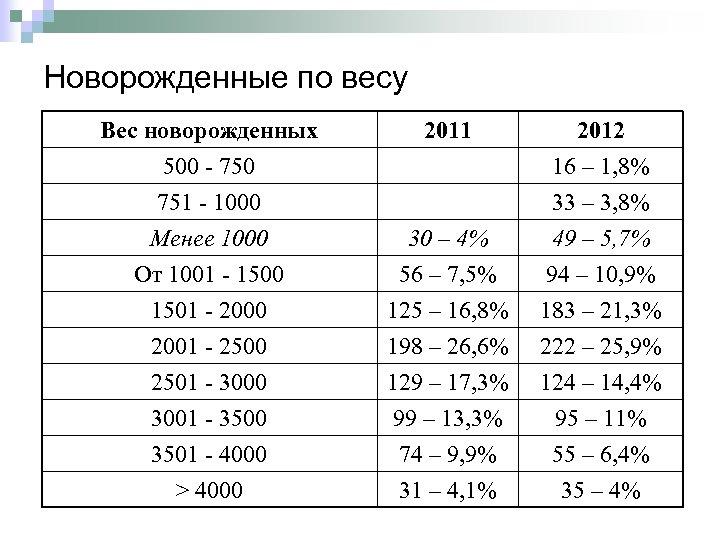 Новорожденные по весу Вес новорожденных 500 - 750 751 - 1000 Менее 1000 2011