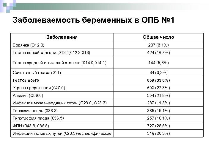 Заболеваемость беременных в ОПБ № 1 Заболевания Общее число Водянка (О 12. 0) 207