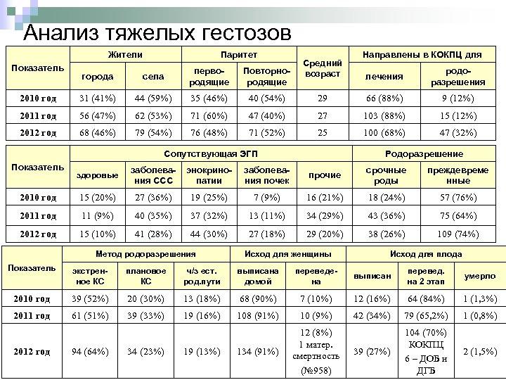 Анализ тяжелых гестозов Жители Показатель Паритет города села первородящие Повторнородящие 2010 год 31 (41%)