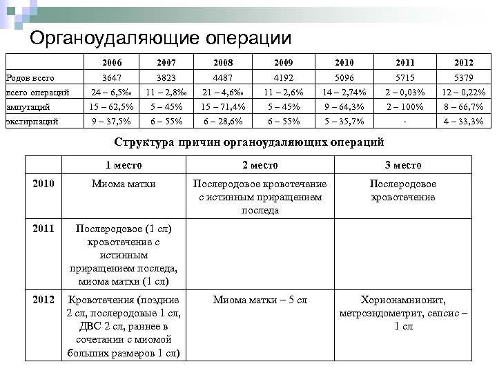Органоудаляющие операции 2006 2007 2008 2009 2010 2011 2012 Родов всего операций 3647 24