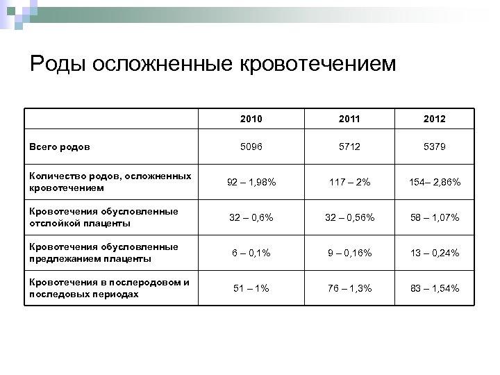 Роды осложненные кровотечением 2010 2011 2012 5096 5712 5379 Количество родов, осложненных кровотечением 92