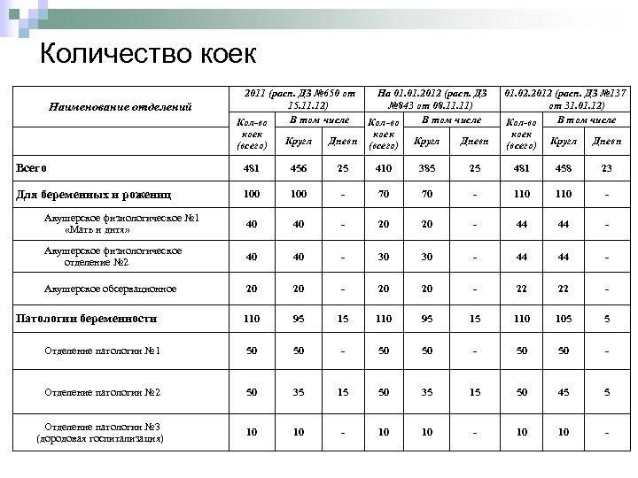 Количество коек Наименование отделений 2011 (расп. ДЗ № 650 от 15. 11. 12) В