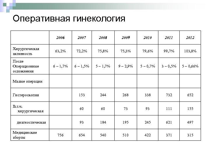 Оперативная гинекология 2006 2007 2008 2009 2010 2011 2012 Хирургическая активность 63, 2% 72,