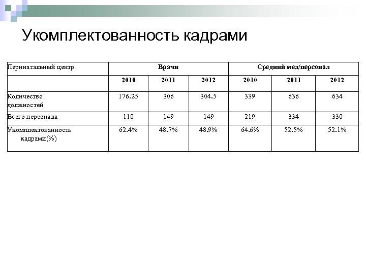 Укомплектованность кадрами Перинатальный центр Врачи Средний мед/персонал 2010 Количество должностей Всего персонала Укомплектованность кадрами(%)