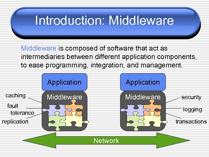 Introduction: Middleware is composed of software that act as intermediaries between different application components,