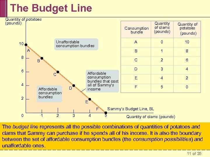 The Budget Line Quantity of potatoes (pounds) Consumption bundle 8 6 4 2 Affordable