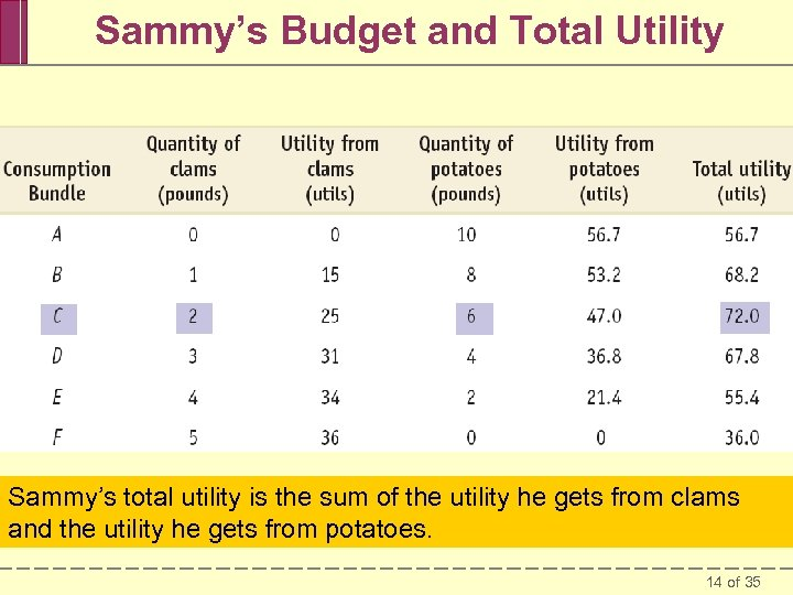 Sammy's Budget and Total Utility Sammy's total utility is the sum of the utility
