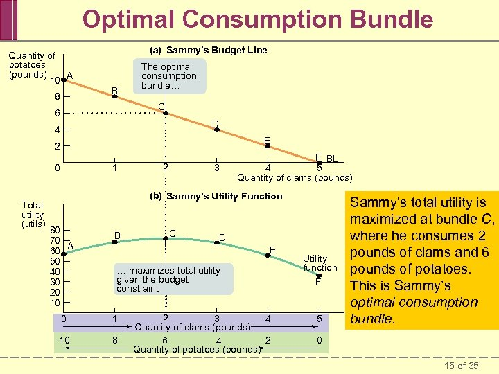 Optimal Consumption Bundle Quantity of potatoes (pounds) 10 A 8 (a) Sammy's Budget Line